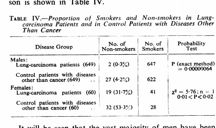 essay on lung cancer research · view and download lung cancer essays examples also discover topics, titles, outlines, thesis statements, and conclusions for your lung cancer essay.