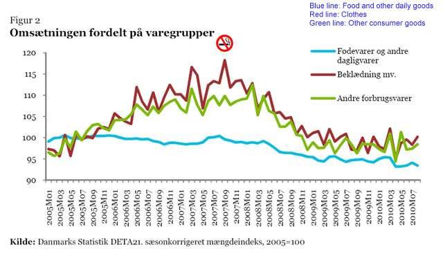 Danish consumer trends