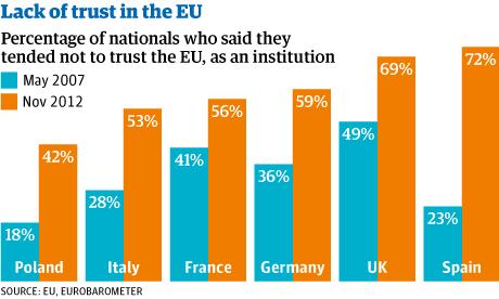 EU-lack-of-trust-008