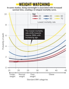 OBESITY_PARADOX_graph