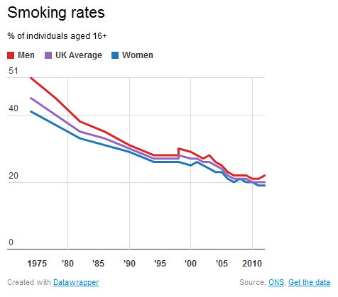 smoking-rates