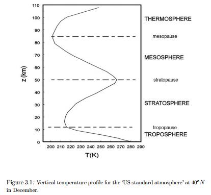 atmosphere-temp-profile