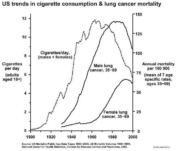 US-historical-smoking-trends
