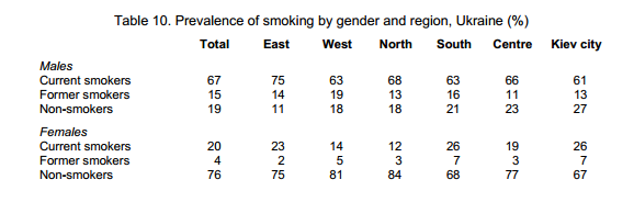 ukraine-smoking-prevalence