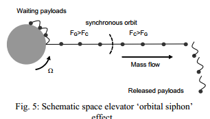 orbital-siphon