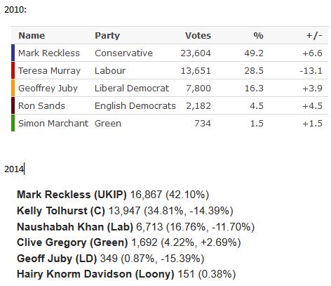 rochester-result