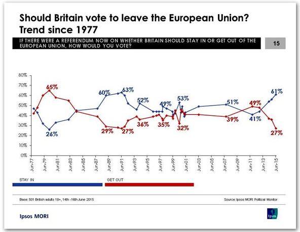 EU_trend_since_1977