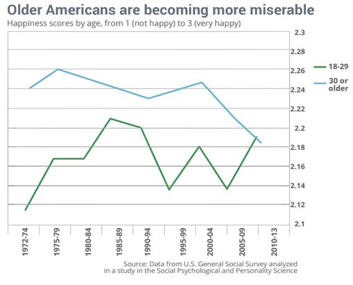 older_americans_more_miserable