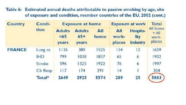 (Figure1) Reproduction of the table in the report ''Lifting the SmokeScreen'' assessing mortality for France by passive smoking. It is broken down by age and exposure at home or at the place of employment, indicating separately the employment in the ''hospitality industry'', including hotels, restaurants, bars and nightclubs. Moreover, deaths are calculated separately for the various causes - lung cancer, cardiovascular disease, stroke and chronic respiratory diseases. None of these estimates takes into account statistical spreads.