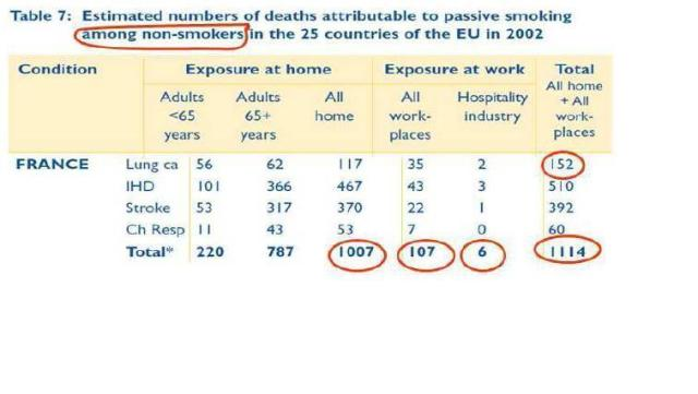 Figure 2 .- Reproduction of the table in the report ''Lifting the SmokeScreen'' assessing mortality for France by passive smoking among non-smokers. This is the only assessment that matches the traditional definition of passive smoking, ie ''non-smoking victims due to other people's smoke''. The overall assessment comes from old data. The importance of exposure to the spouse's second hand some at home is surprising, as is the weakness of death by exposure in the workplace, especially in the hospitality industry, where the consequences of the ban have had the biggest social impact.